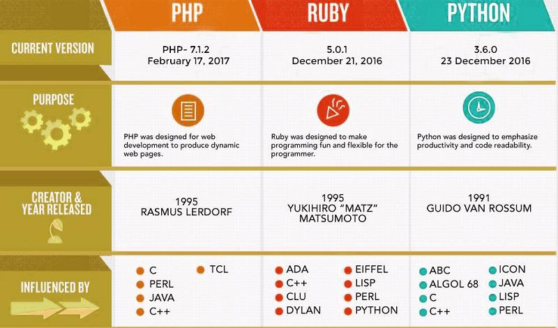 Web programming language