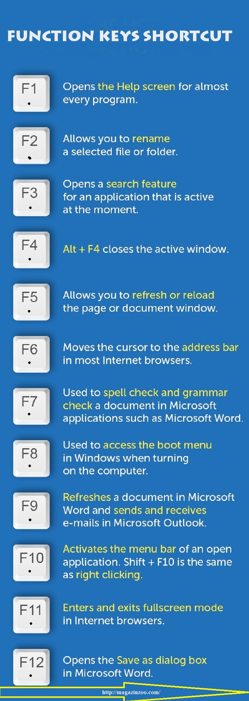 Function Keys Shortcut That Save Your Time While Working